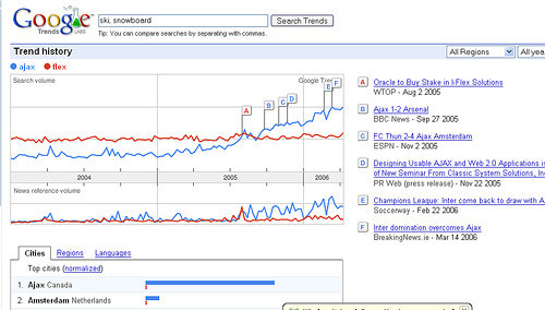 Google Hot Trend