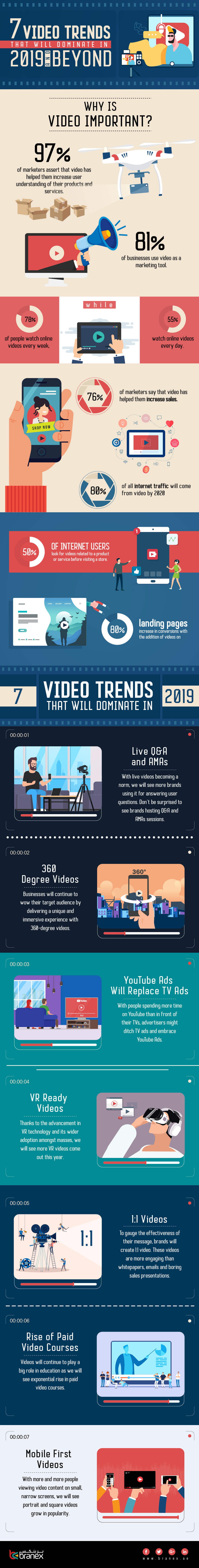 Video Trends in 2019