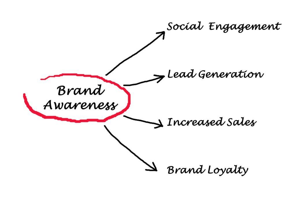 3 Strategies Entrepreneurs Can Incorporate to Build Brand Awareness
